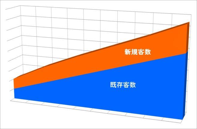 第23回客数グラフ