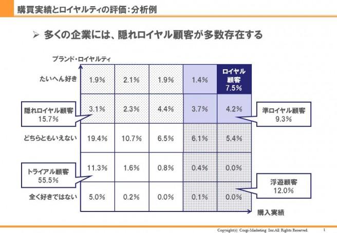 %e3%83%ad%e3%82%a4%e3%83%a4%e3%83%ab%e3%83%86%e3%82%a3%e8%a9%95%e4%be%a1