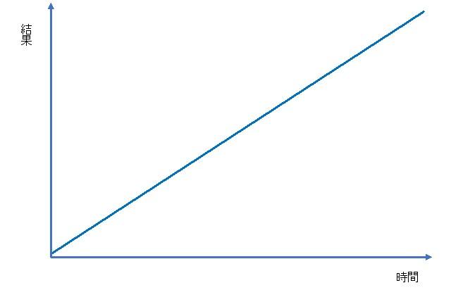 理想の成長曲線