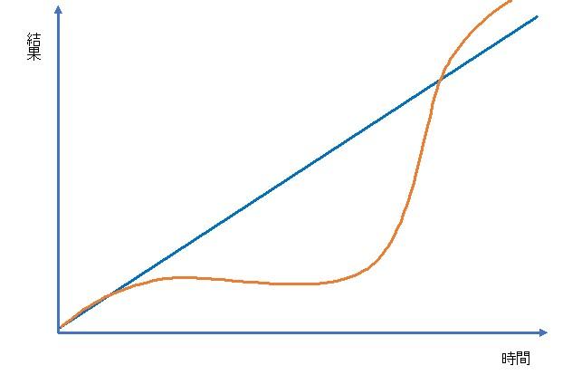 理想の成長曲線と実際の成長曲線